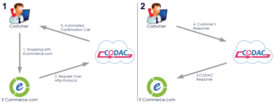 how CODAC works for our e-commerce customers